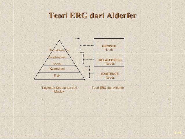 1-11Teori ERG dari AlderferTeori ERG dari AlderferFisikSosialPenghargaanAktualisasi DiriKeamananGROWTHNeedsRELATEDNESSNeed...
