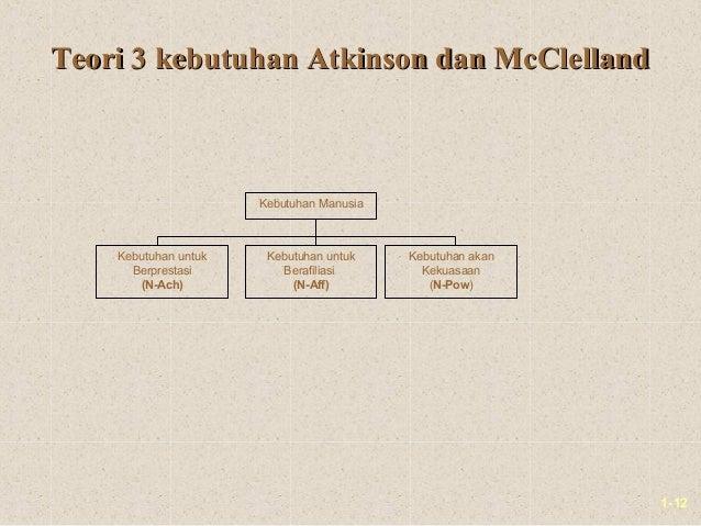 1-12Teori 3 kebutuhan Atkinson dan McClellandTeori 3 kebutuhan Atkinson dan McClellandKebutuhan ManusiaKebutuhan untukBerp...