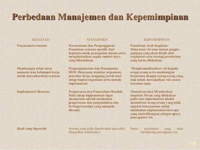 1-22Perbedaan Manajemen dan KepemimpinanPerbedaan Manajemen dan KepemimpinanKEGIATAN MANAJEMEN KEPEMIMPINANPenyusunan renc...