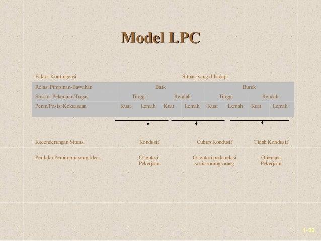 1-33Model LPCModel LPCFaktor Kontingensi Situasi yang dihadapiRelasi Pimpinan-Bawahan Baik BurukStuktur Pekerjaan/Tugas Ti...