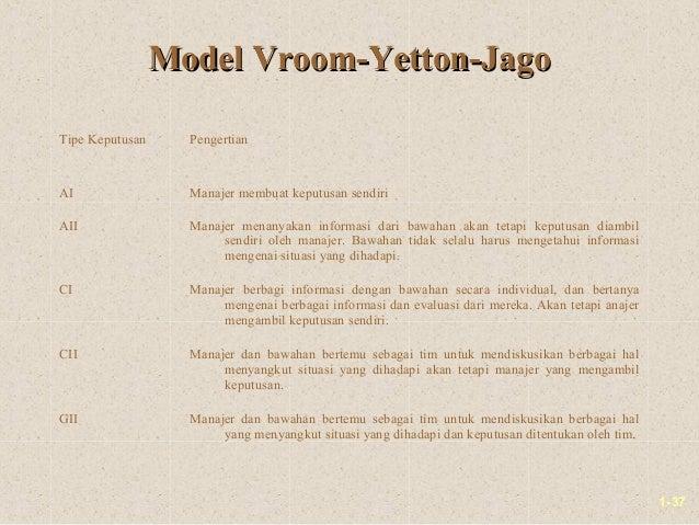 1-37Model Vroom-Yetton-JagoModel Vroom-Yetton-JagoTipe Keputusan PengertianAI Manajer membuat keputusan sendiriAII Manajer...