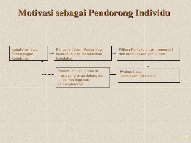 1-5Motivasi sebagai Pendorong IndividuMotivasi sebagai Pendorong IndividuKebutuhan atauKesenjanganKebutuhanPencarian Jalan...