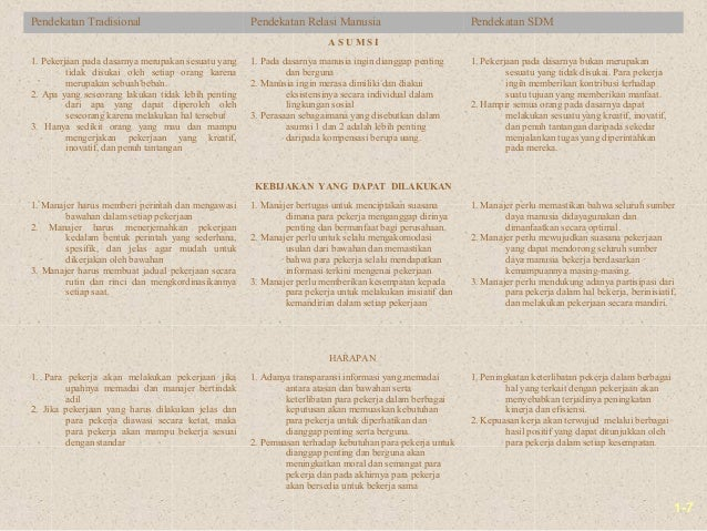 1-7Pendekatan Tradisional Pendekatan Relasi Manusia Pendekatan SDMA S U M S I1. Pekerjaan pada dasarnya merupakan sesuatu ...