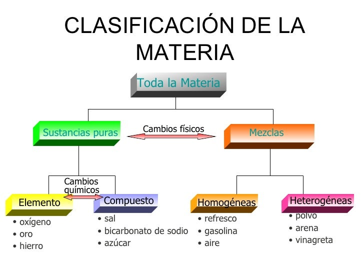 Materia for Que tipo de mezcla es el marmol
