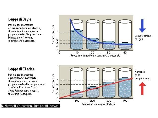 Materia - Volumi uguali di gas diversi ...