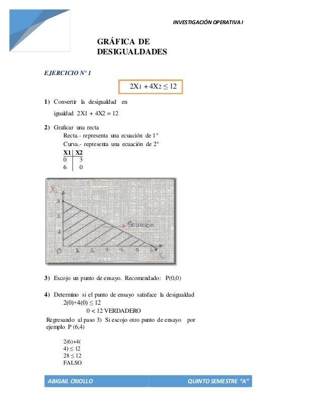 "INVESTIGACIÓNOPERATIVAI ABIGAIL CRIOLLO QUINTO SEMESTRE ""A"" GRÁFICA DE DESIGUALDADES EJERCICIO N° 1 2X1 + 4X2 ≤ 12 1) Conv..."
