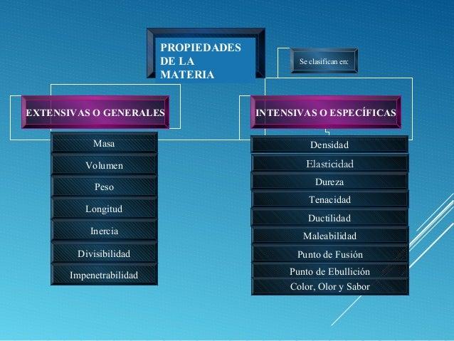 Propiedades generales y particulares de la materia for Inmobiliaria o inmobiliaria