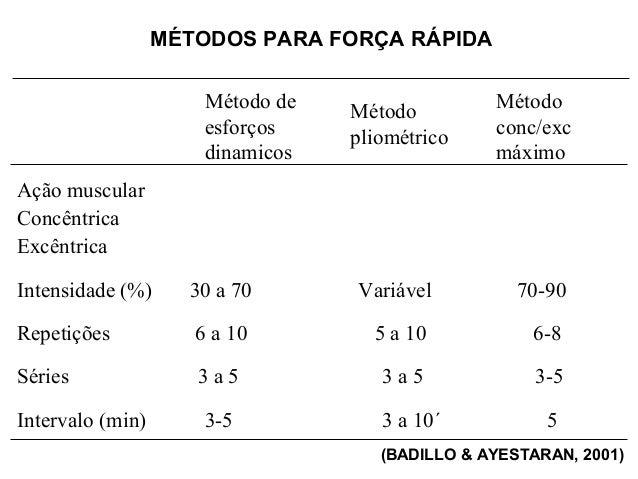 MÉTODOS PARA FORÇA RÁPIDA                      Método de   Método         Método                      esforços    pliométr...
