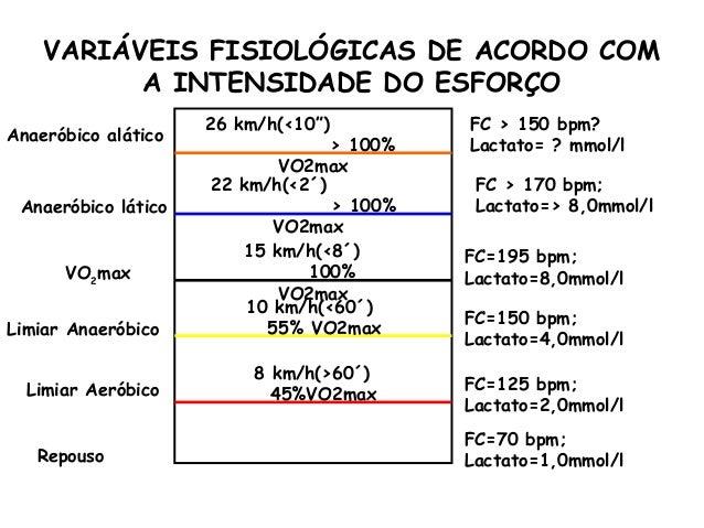"""VARIÁVEIS FISIOLÓGICAS DE ACORDO COM          A INTENSIDADE DO ESFORÇO                     26 km/h(<10"""")         FC > 150 ..."""