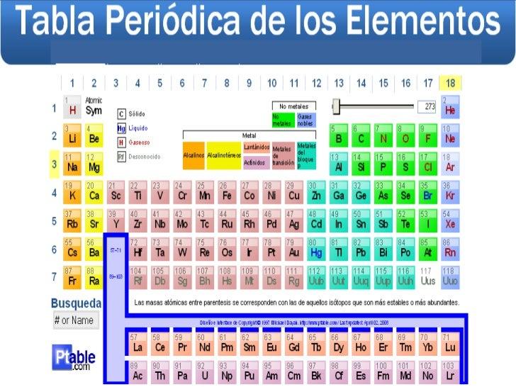 Materia estructura y periodisidad elementos orocompuestos homognea heterognea liquidosolido cristalino vtreo gel o la fusin es el cambio de estado de slido a lquidoo por el urtaz Image collections
