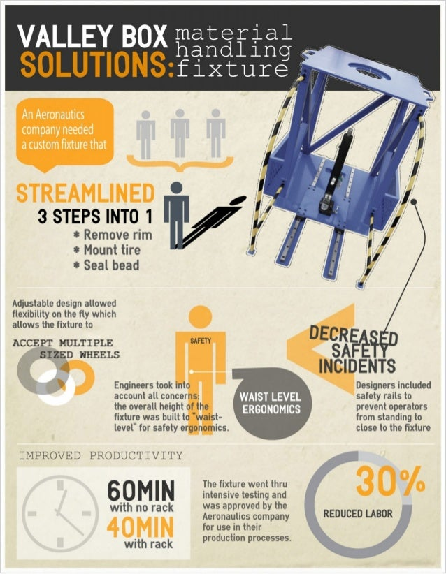 Material Handling Infographic