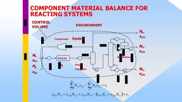 Episode 61 : MATERIAL BALANCE FOR REACTING SYSTEM  Slide 3