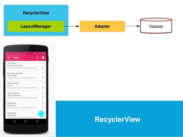 USEFUL Links  RecyclerView