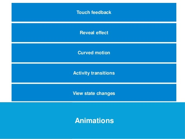 USEFUL Links Touch feedback  Reveal effect  Curved motion  Activity transitions  View state changes  Animations