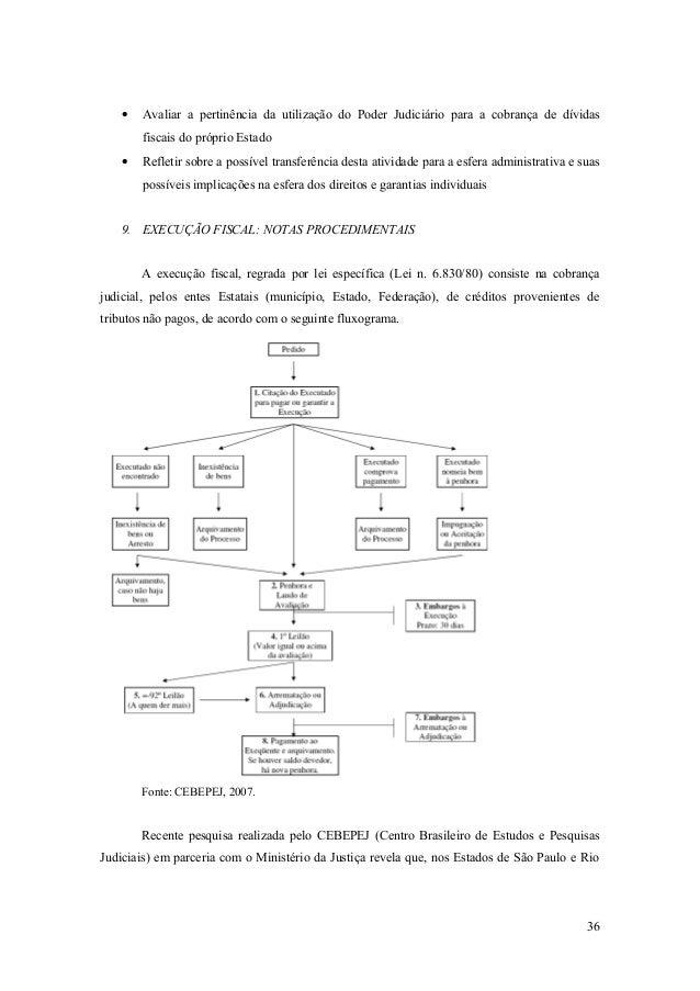 • Avaliar a pertinência da utilização do Poder Judiciário para a cobrança de dívidas fiscais do próprio Estado • Refletir ...