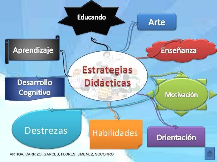 ARTIGA, CARRIZO, GARCES, FLORES, JIMENEZ, SOCORRO Destrezas   Habilidades