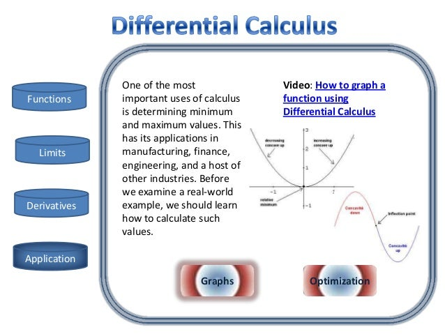 "differential calculus 2016-10-10  the story of mathematics - 17th century mathematics - newton the ""opposite"" of differentiation is integration or integral calculus (or, in newton's terminology, the ""method of fluents""), and together differentiation and integration are the two main operations of calculus."