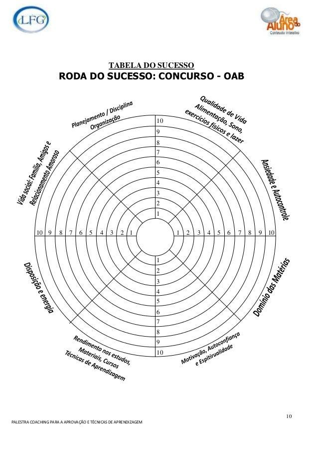 10 PALESTRA COACHING PARA A APROVAÇÃO E TÉCNICAS DE APRENDIZAGEM TABELA DO SUCESSO RODA DO SUCESSO: CONCURSO - OAB 1 2 3 4...