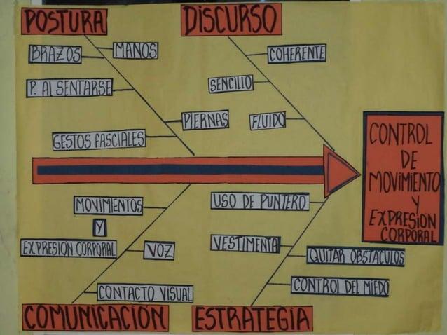 El conductismo La conducta Observación-condicionamiento Objeto Método Principales Representantes Albert Bandura Aprendizaj...