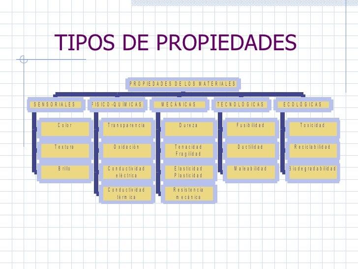 TIPOS DE PROPIEDADES