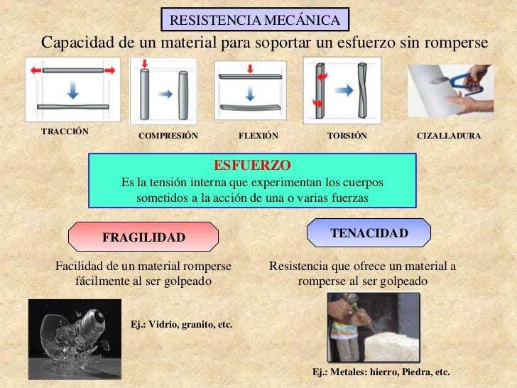 RESISTENCIA MECÁNICACapacidad de un material para soportar un esfuerzo sin romperseTRACCIÓN          COMPRESIÓN           ...