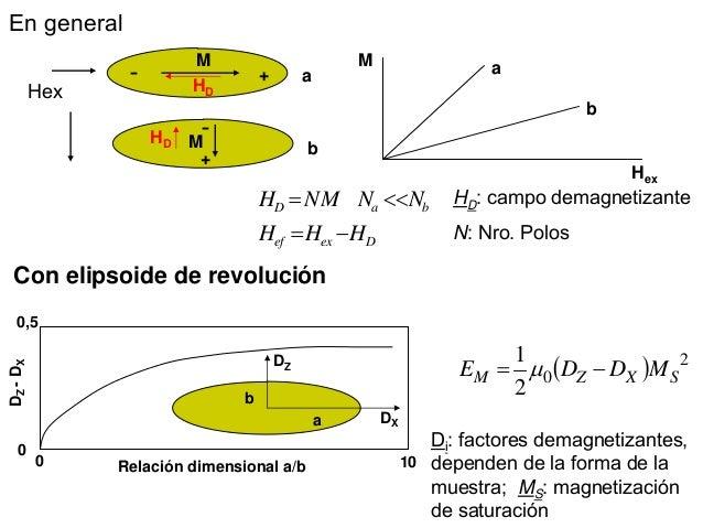 Resultado de imagen de magnetoestricción asociada al acoplamiento magnetoelástico