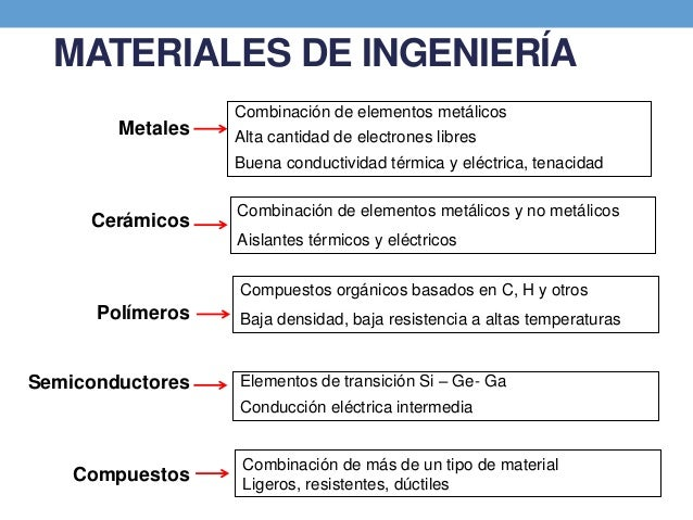 Materiales para ingenieria civil - Tipos de materiales de construccion ...