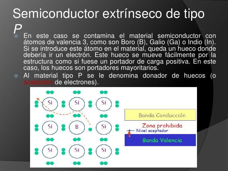 Teoría de bandas<br />Semiconductores: En este caso, la banda de conducción sigue siendo mayor que la banda de valencia, p...
