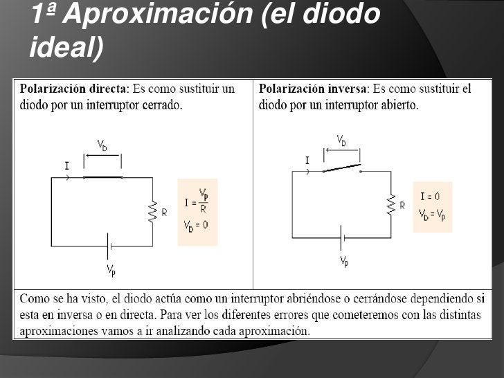El diodo<br />En resumen: un diodo es tal que permite el paso de la corriente en un sentido (cuando tiene polarización dir...