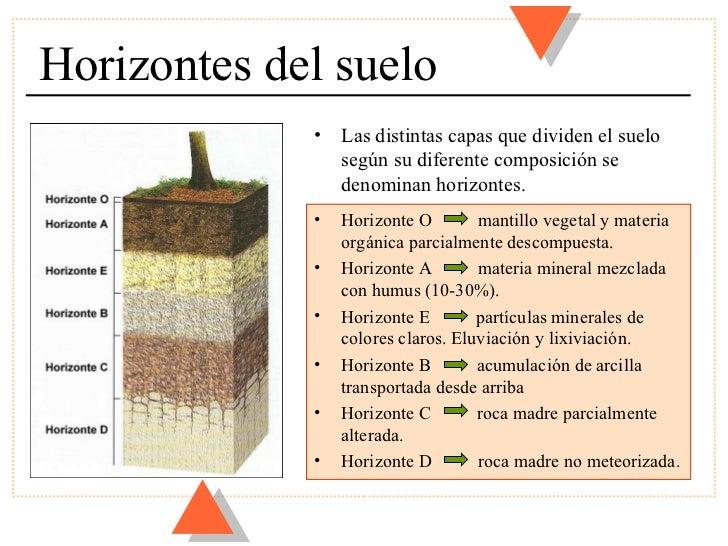 Materiales terrestres 3 for Partes del suelo