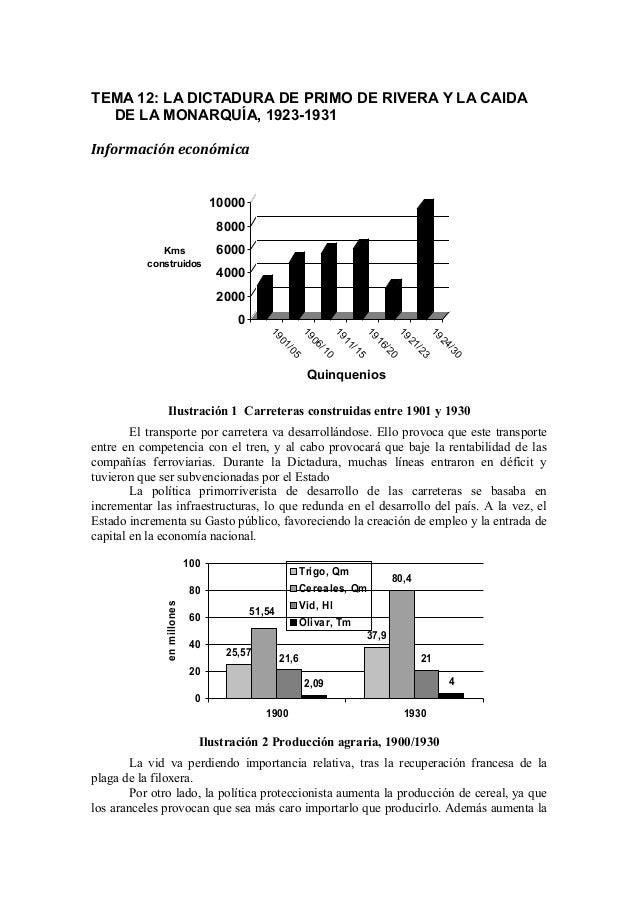 TEMA 12: LA DICTADURA DE PRIMO DE RIVERA Y LA CAIDA DE LA MONARQUÍA, 1923-1931 Información económica 0 2000 4000 6000 8000...