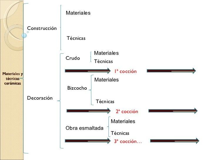 Materiales y técnicas cerámicas Construcción Decoración Técnicas Materiales Crudo Bizcocho 1ª cocción  Materiales Técnicas...