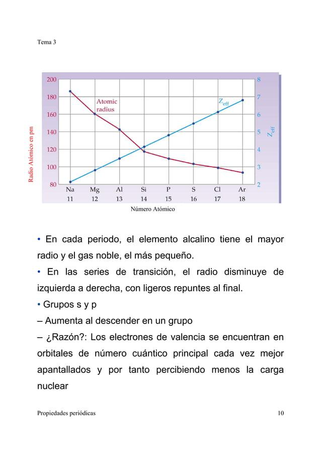 Tema 3 Propiedades periódicas 10 • En cada periodo, el elemento alcalino tiene el mayor radio y el gas noble, el más peque...