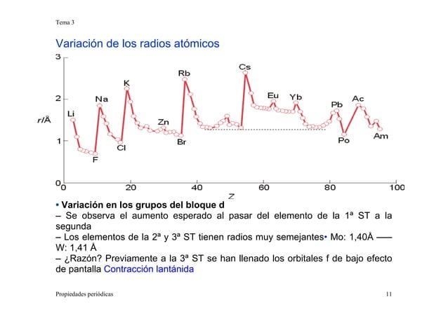 Tema 3 Propiedades periódicas 11 Variación de los radios atómicos • Variación en los grupos del bloque d – Se observa el a...