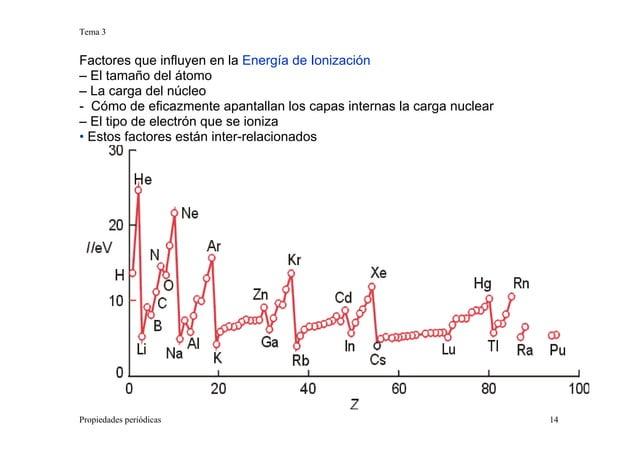 Tema 3 Propiedades periódicas 14 Factores que influyen en la Energía de Ionización – El tamaño del átomo – La carga del nú...