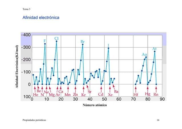 Tema 3 Propiedades periódicas 16 Afinidad electrónica Número atómico AfinidadElectrónica(KJ/mol)
