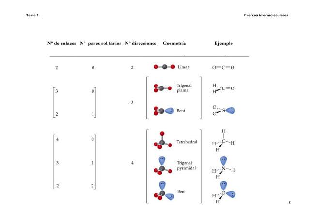 Tema 1. Fuerzas intermoleculares 5 Nº de enlaces Nº pares solitarios Nº direcciones Geometría Ejemplo