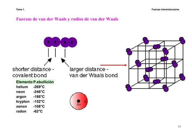 Tema 1. Fuerzas intermoleculares 13 Fuerzas de van der Waals y radios de van der Waals Elemento P.ebullición helium -269°C...