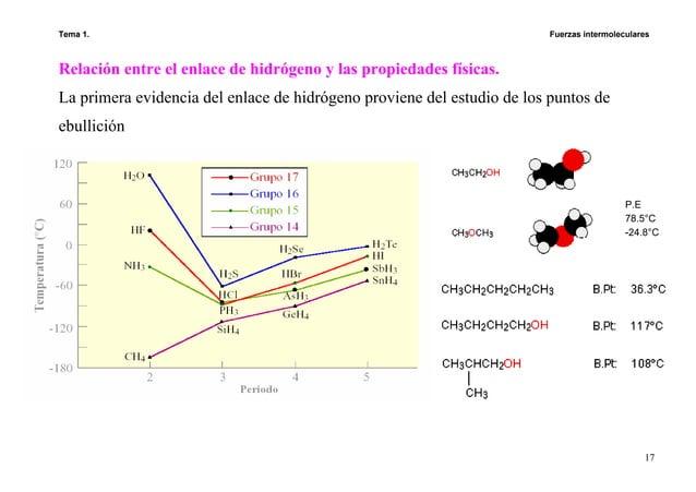 Tema 1. Fuerzas intermoleculares 17 Relación entre el enlace de hidrógeno y las propiedades físicas. La primera evidencia ...