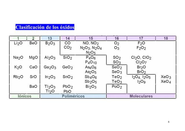 6 Clasificación de los óxidos