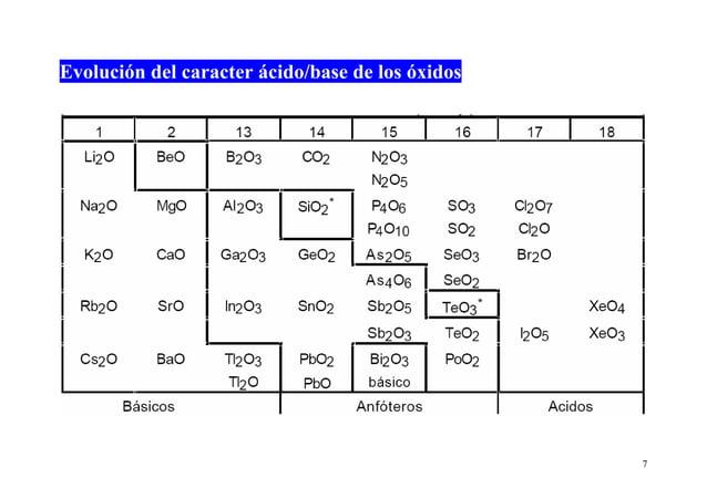 7 Evolución del caracter ácido/base de los óxidos