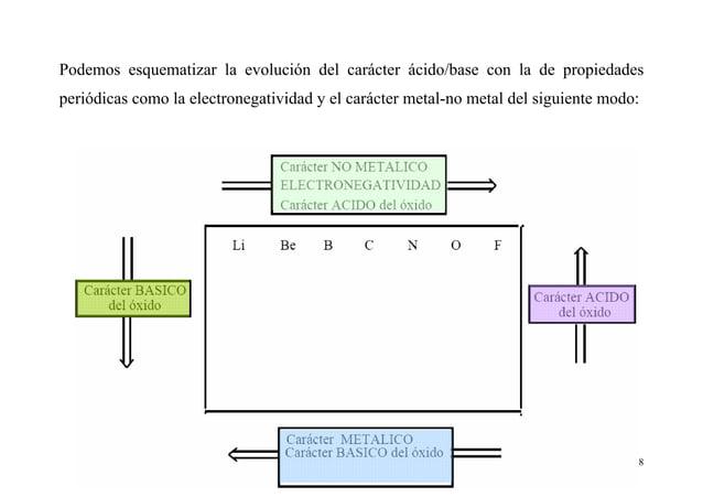 8 Podemos esquematizar la evolución del carácter ácido/base con la de propiedades periódicas como la electronegatividad y ...