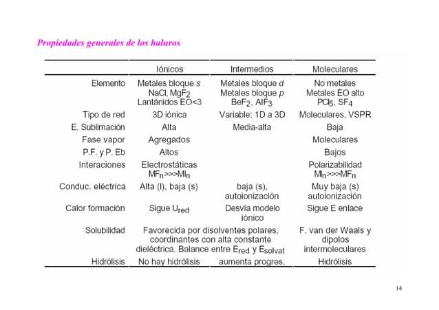 14 Propiedades generales de los haluros