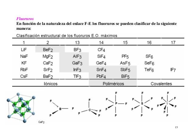 15 Fluoruros En función de la naturaleza del enlace F-E los fluoruros se pueden clasificar de la siguiente manera: