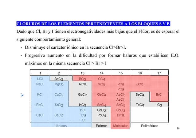 16 CLORUROS DE LOS ELEMENTOS PERTENECIENTES A LOS BLOQUES S Y P. Dado que Cl, Br y I tienen electronegatividades más bajas...