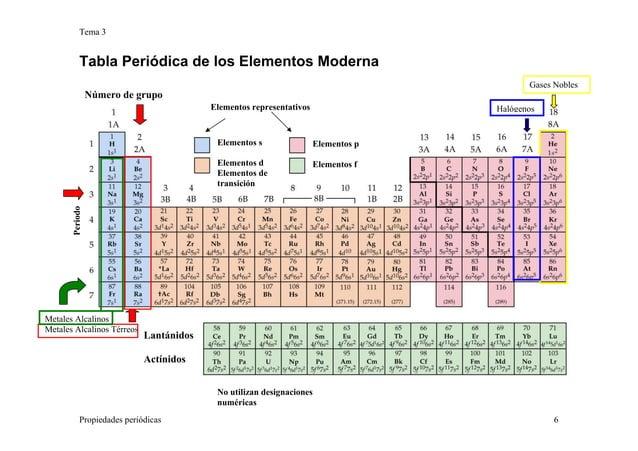 Tema 3 Propiedades periódicas 6 Tabla Periódica de los Elementos Moderna Elementos s Elementos d Elementos de transición E...