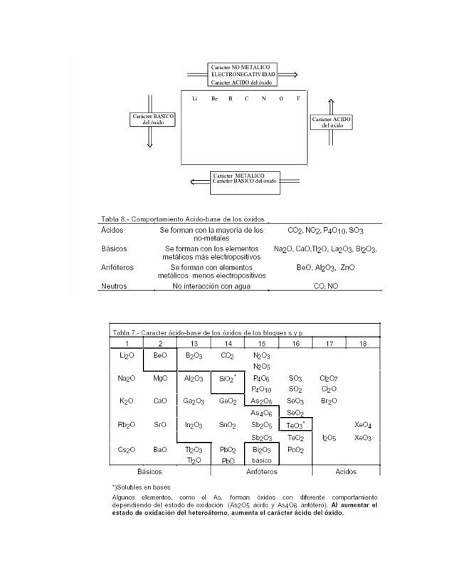 Tabla Periódica, química general