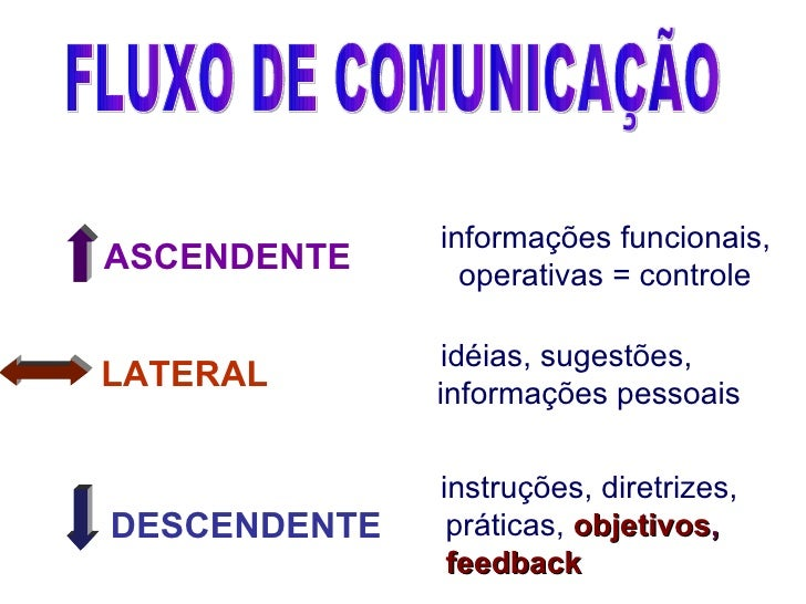 <ul><li>informações funcionais, </li></ul><ul><li>operativas = controle </li></ul><ul><li>instruções, diretrizes, </li></u...