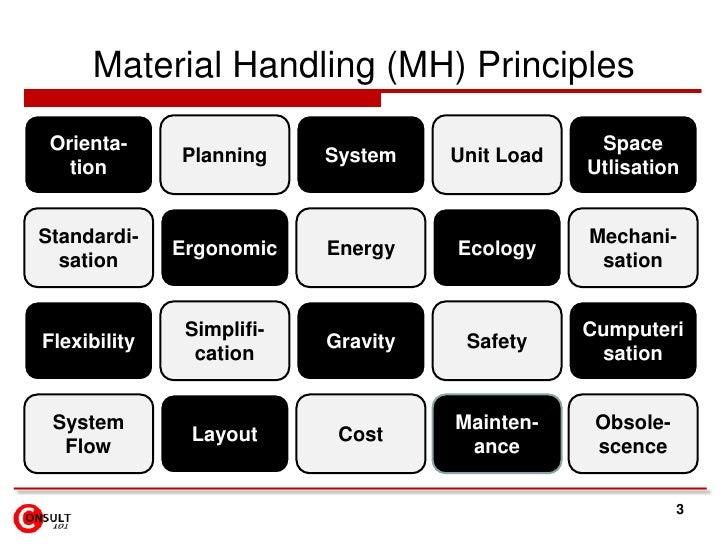 Material Handling (MH) Principles<br />3<br />Orienta-tion<br />Unit Load<br />Space Utlisation<br />Planning<br />System<...