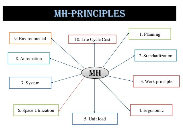 Image result for Principles of Material Handling
